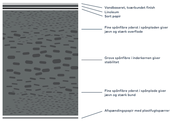 Linoleum information